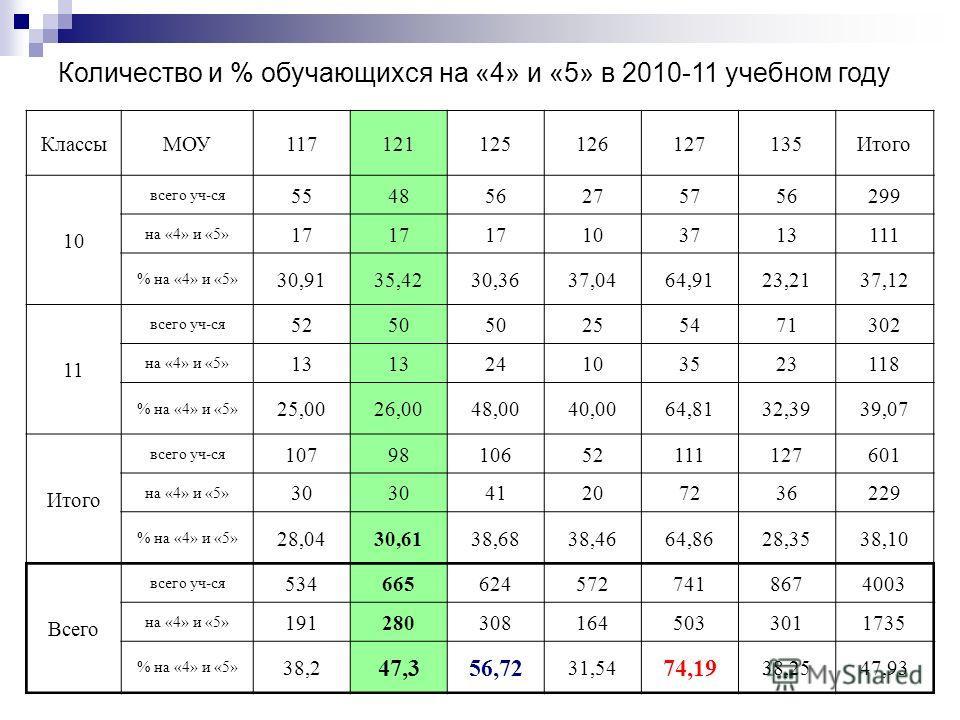 Количество и % обучающихся на «4» и «5» в 2010-11 учебном году КлассыМОУ117121125126127135Итого 10 всего уч-ся 554856275756299 на «4» и «5» 17 103713111 % на «4» и «5» 30,9135,4230,3637,0464,9123,2137,12 11 всего уч-ся 5250 255471302 на «4» и «5» 13