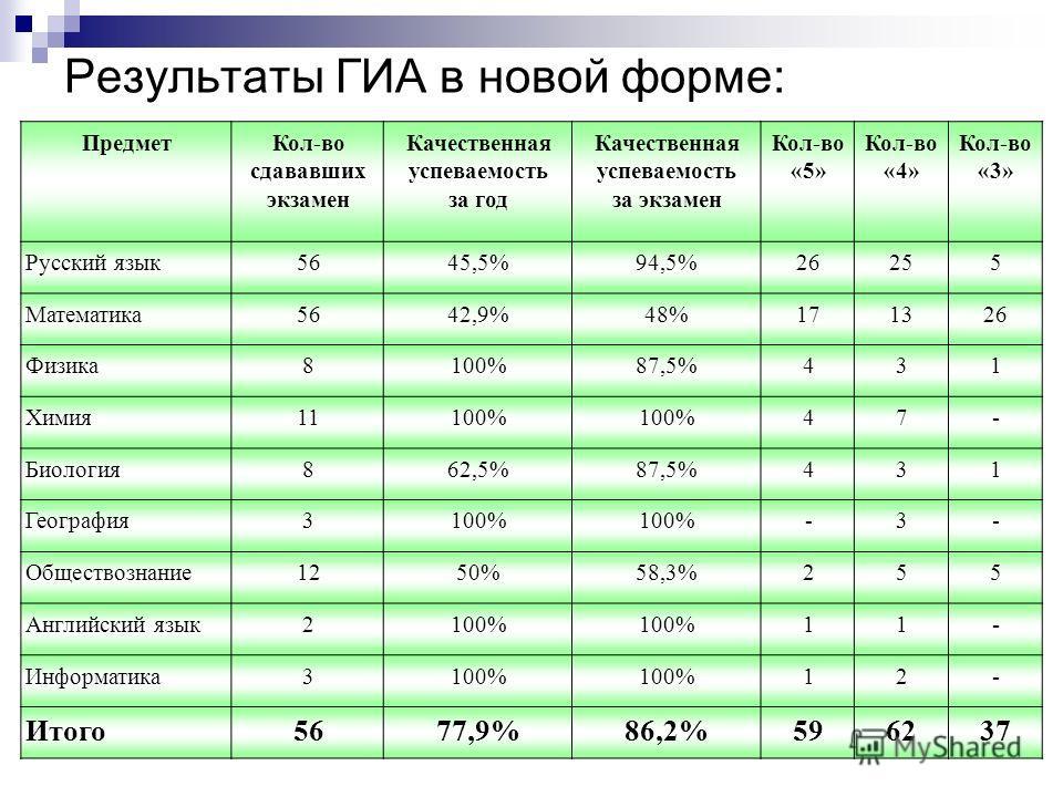 Результаты ГИА в новой форме: ПредметКол-во сдававших экзамен Качественная успеваемость за год Качественная успеваемость за экзамен Кол-во «5» Кол-во «4» Кол-во «3» Русский язык5645,5%94,5%26255 Математика5642,9%48%171326 Физика8100%87,5%431 Химия111