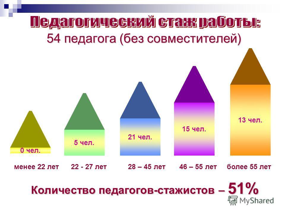 54 педагога (без совместителей) 15 чел. 13 чел. менее 22 лет22 - 27 лет28 – 45 лет 46 – 55 лет более 55 лет Количество педагогов-стажистов – 51% 21 чел. 5 чел. 0 чел.