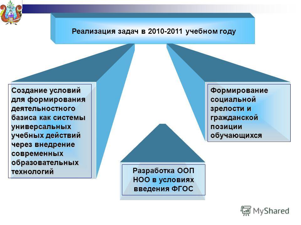 Реализация задач в 2010-2011 учебном году Создание условий для формирования деятельностного базиса как системы универсальных учебных действий через внедрение современных образовательных технологий Формирование социальной зрелости и гражданской позици