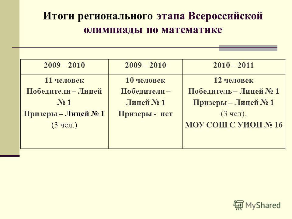 Итоги регионального этапа Всероссийской олимпиады по математике 2009 – 2010 2010 – 2011 11 человек Победители – Лицей 1 Призеры – Лицей 1 (3 чел.) 10 человек Победители – Лицей 1 Призеры - нет 12 человек Победитель – Лицей 1 Призеры – Лицей 1 (3 чел)