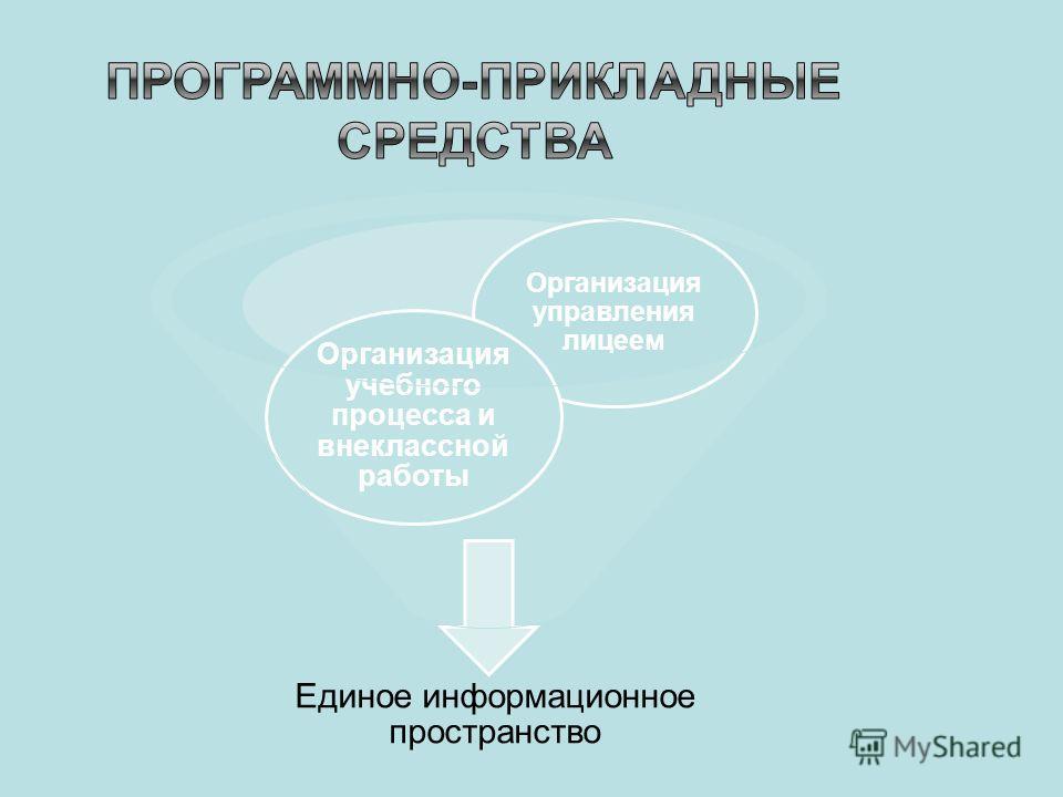 Единое информационное пространство Организация управления лицеем Организация учебного процесса и внеклассной работы