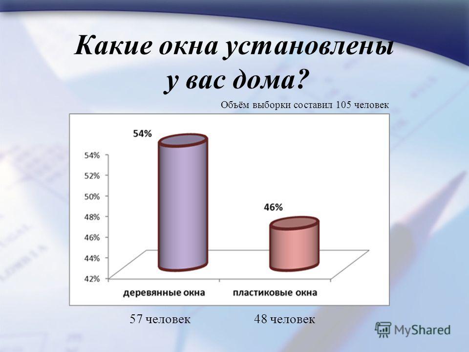 Какие окна установлены у вас дома? 57 человек48 человек Объём выборки составил 105 человек