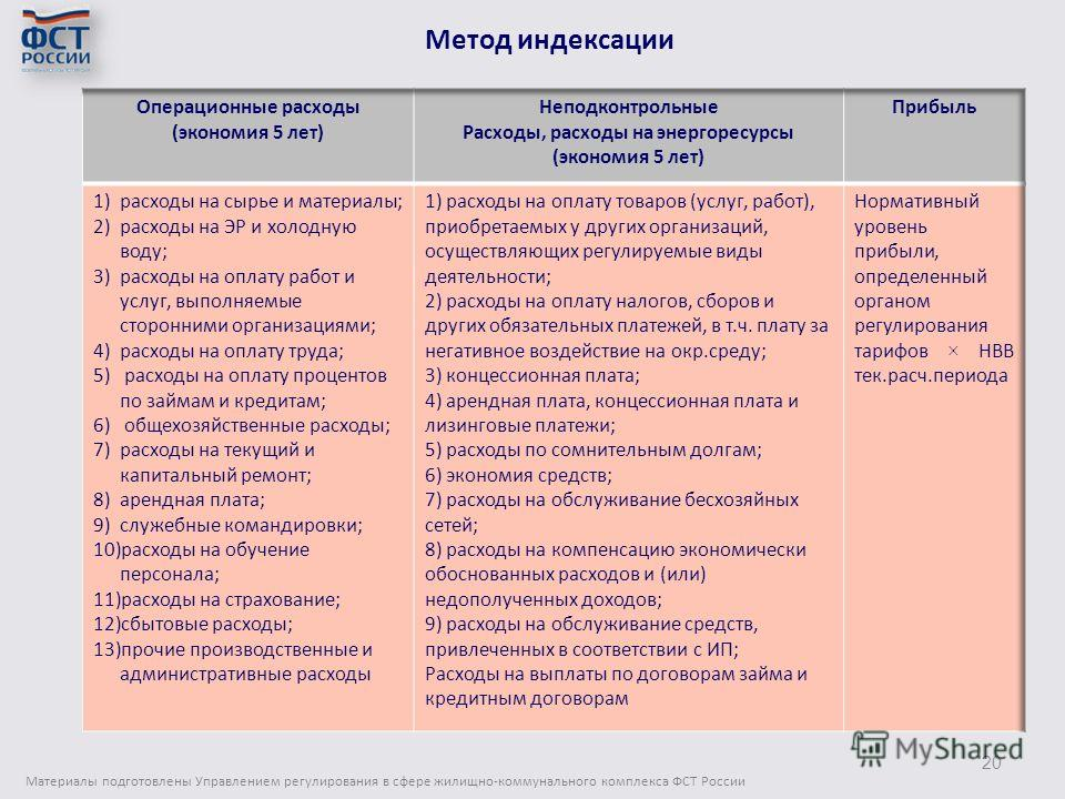 Метод индексации Материалы подготовлены Управлением регулирования в сфере жилищно-коммунального комплекса ФСТ России 20