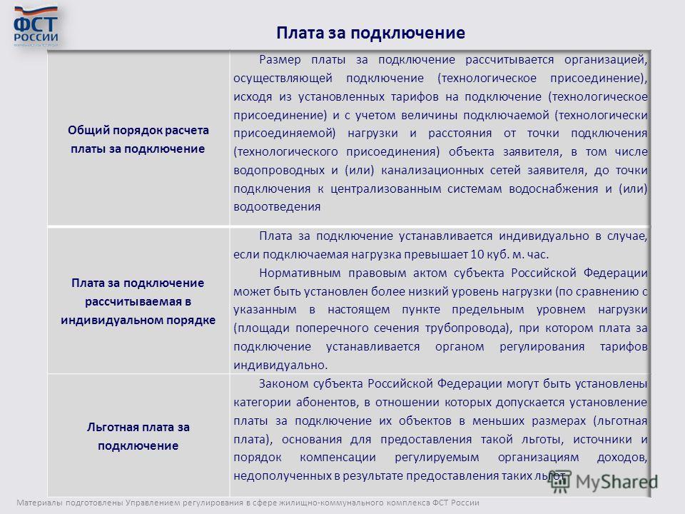 Материалы подготовлены Управлением регулирования в сфере жилищно-коммунального комплекса ФСТ России 24 Плата за подключение
