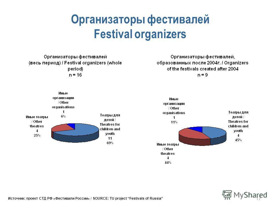 17 Организаторы фестивалей Festival organizers Источник: проект СТД РФ «Фестивали России» / SOURCE: TU project Festivals of Russia