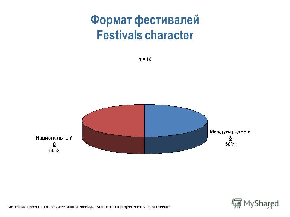 24 Формат фестивалей Festivals character Источник: проект СТД РФ «Фестивали России» / SOURCE: TU project Festivals of Russia
