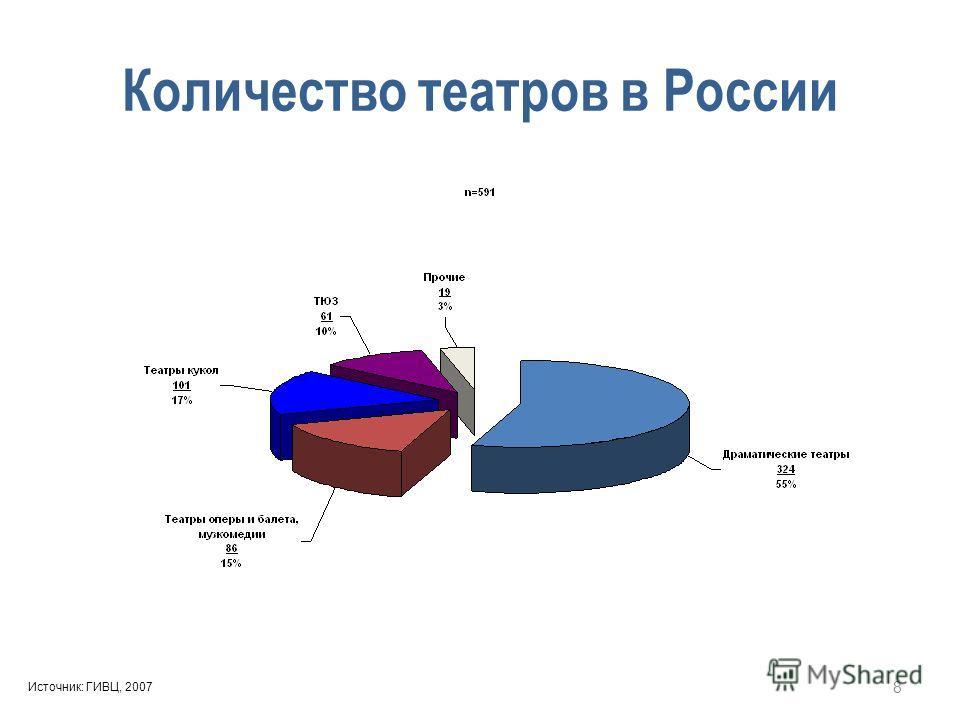 Количество театров в России Источник: ГИВЦ, 2007 8