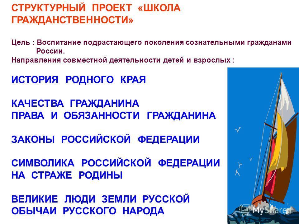 СТРУКТУРНЫЙ ПРОЕКТ «ШКОЛА ГРАЖДАНСТВЕННОСТИ» Цель : Воспитание подрастающего поколения сознательными гражданами России. Направления совместной деятельности детей и взрослых : ИСТОРИЯ РОДНОГО КРАЯ КАЧЕСТВА ГРАЖДАНИНА ПРАВА И ОБЯЗАННОСТИ ГРАЖДАНИНА ЗАК