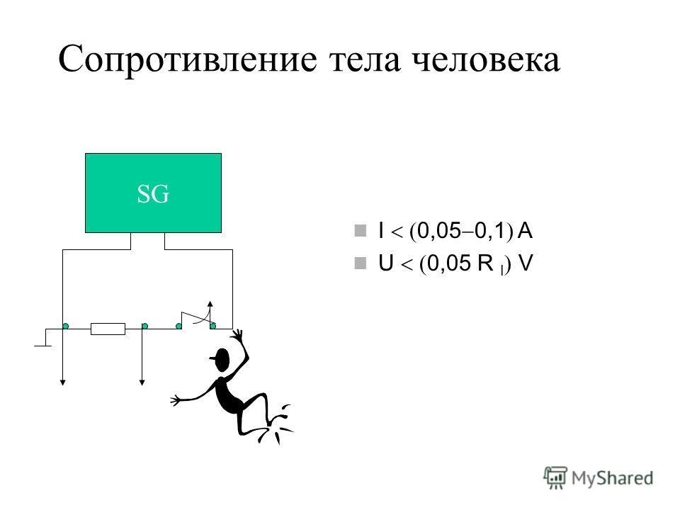 Сопротивление тела человека I 0,05 0,1 A U 0,05 R I V SG OSTS Y R R I