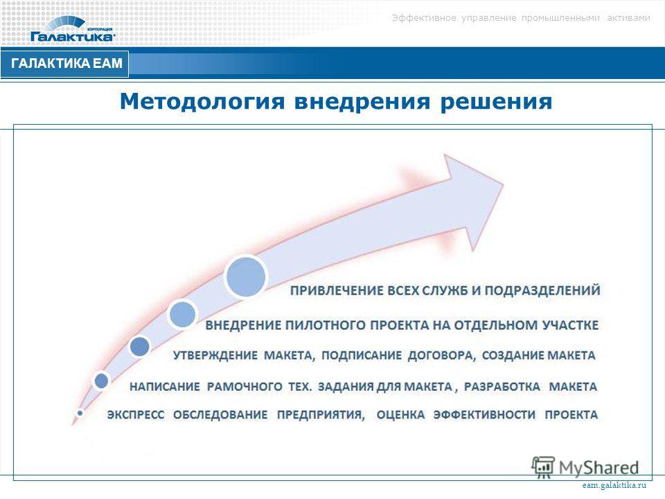 Эффективное управление промышленными активами ГАЛАКТИКА ЕАМ Методология внедрения решения eam.galaktika.ru
