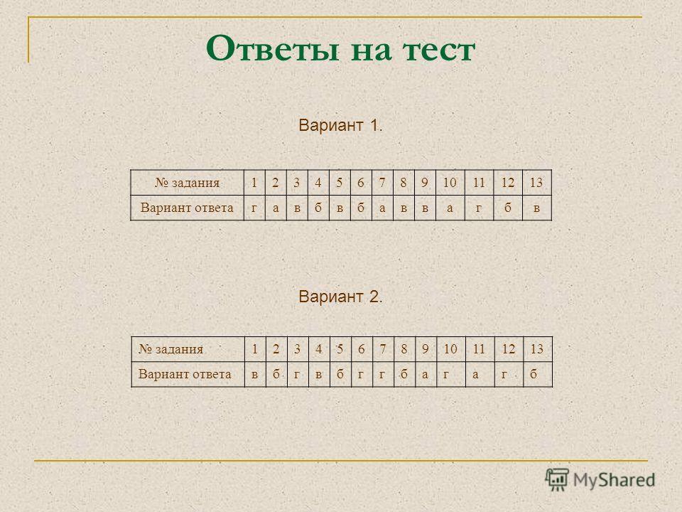 Ответы на тест Вариант 1. задания12345678910111213 Вариант ответагавбвбаввагбв Вариант 2. задания12345678910111213 Вариант ответавбгвбггбагагб