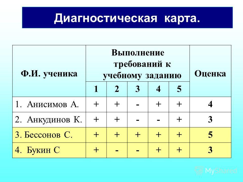 Диагностическая карта. Ф.И. ученика Выполнение требований к учебному заданию Оценка 12345 1. Анисимов А.++-++4 2. Анкудинов К.++--+3 3. Бессонов С.+++++5 4. Букин С+--++3