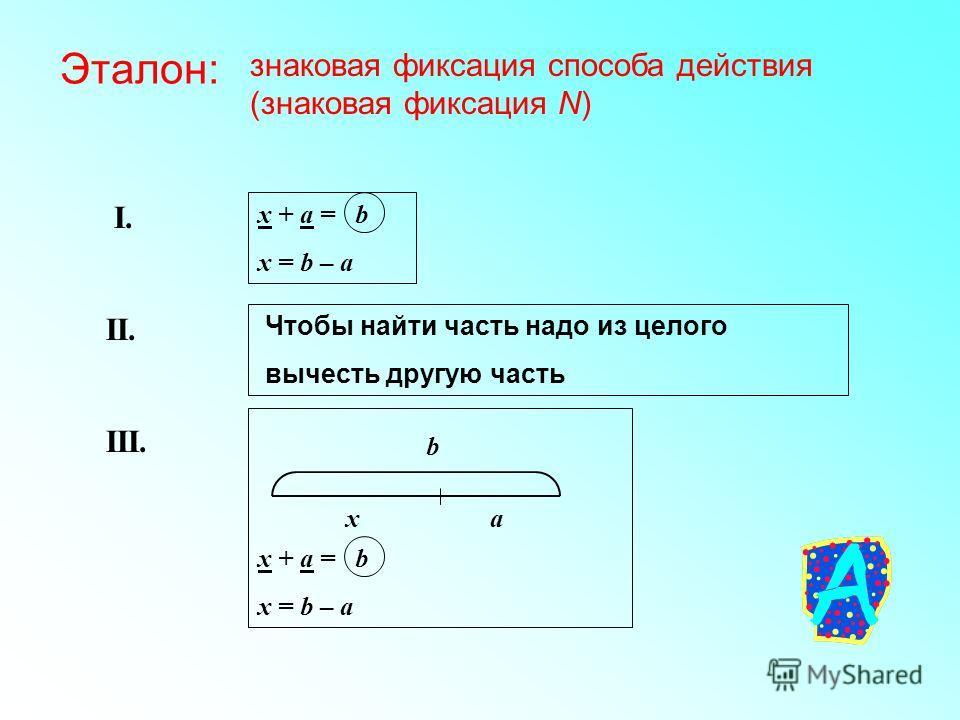 Эталон: знаковая фиксация способа действия (знаковая фиксация N) x + а = b x = b – a Чтобы найти часть надо из целого вычесть другую часть xa b x + а = b x = b – a I. II. III.