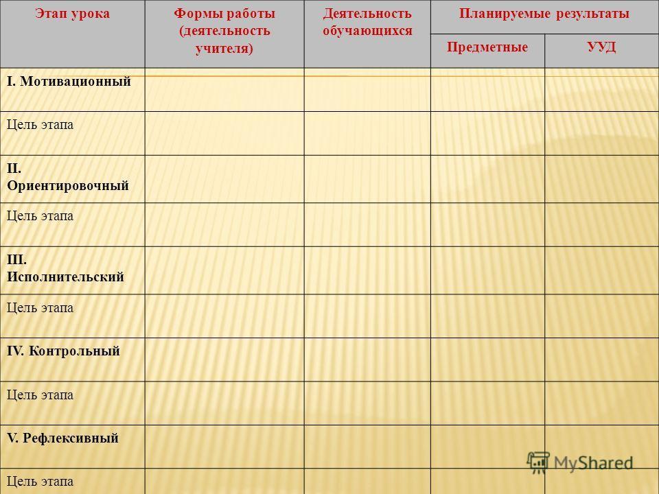Этап урокаФормы работы (деятельность учителя) Деятельность обучающихся Планируемые результаты ПредметныеУУД I. Мотивационный Цель этапа II. Ориентировочный Цель этапа III. Исполнительский Цель этапа IV. Контрольный Цель этапа V. Рефлексивный Цель эта