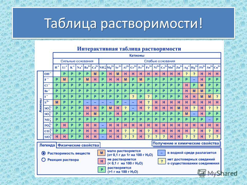 Таблица растворимости!