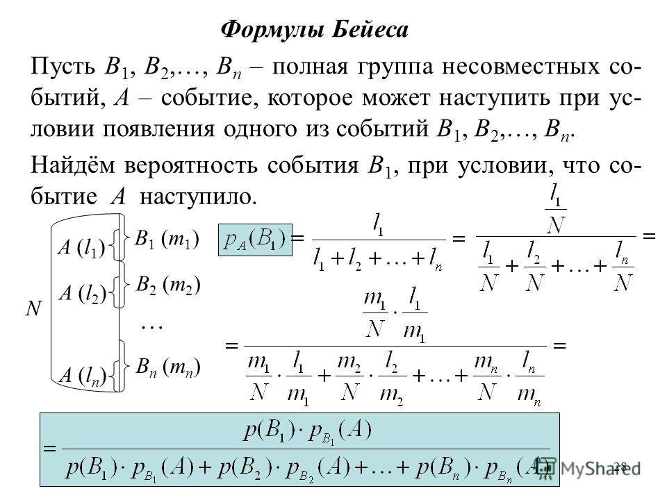 28 Формулы Бейеса Пусть B 1, B 2,…, B n – полная группа несовместных со- бытий, A – событие, которое может наступить при ус- ловии появления одного из событий B 1, B 2,…, B n. Найдём вероятность события B 1, при условии, что со- бытие A наступило. A