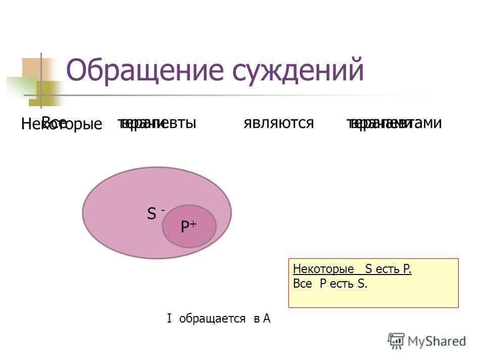 S - Обращение суждений врачитерапевтами Некоторые являются I обращается в A терапевтыврачами P+P+ Все Некоторые S есть P. Все P есть S.