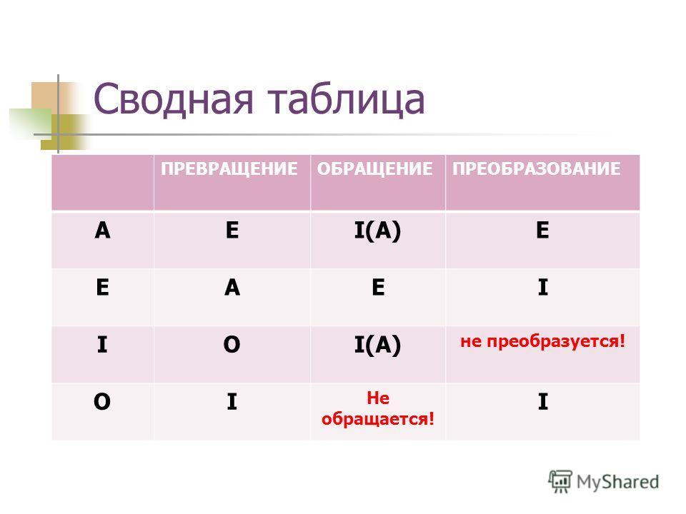 Сводная таблица ПРЕВРАЩЕНИЕОБРАЩЕНИЕПРЕОБРАЗОВАНИЕ AEI(A)E EAEI IO не преобразуется! OI Не обращается! I