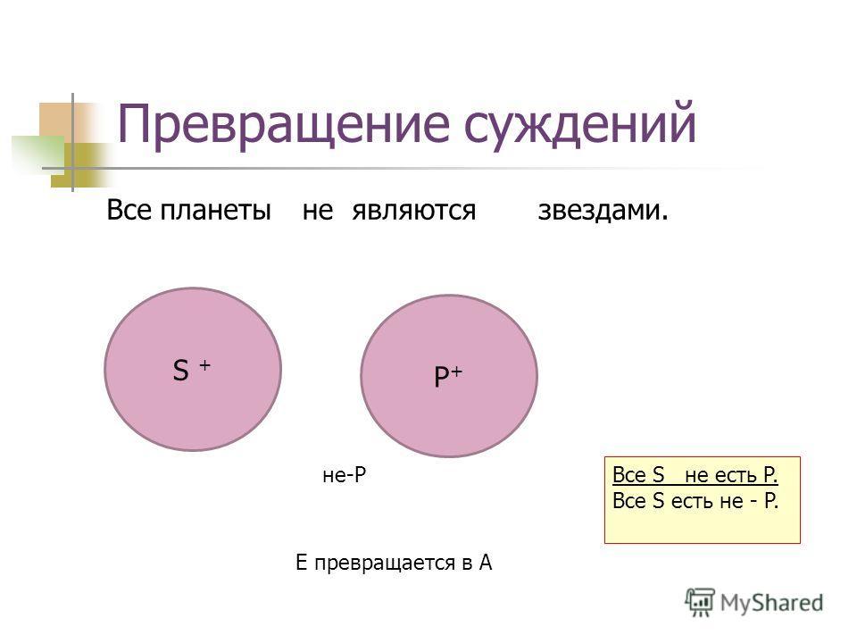Превращение суждений Все планеты являются звездами. S + P+P+ не не-P Е превращается в A Все S не есть P. Все S есть не - P.