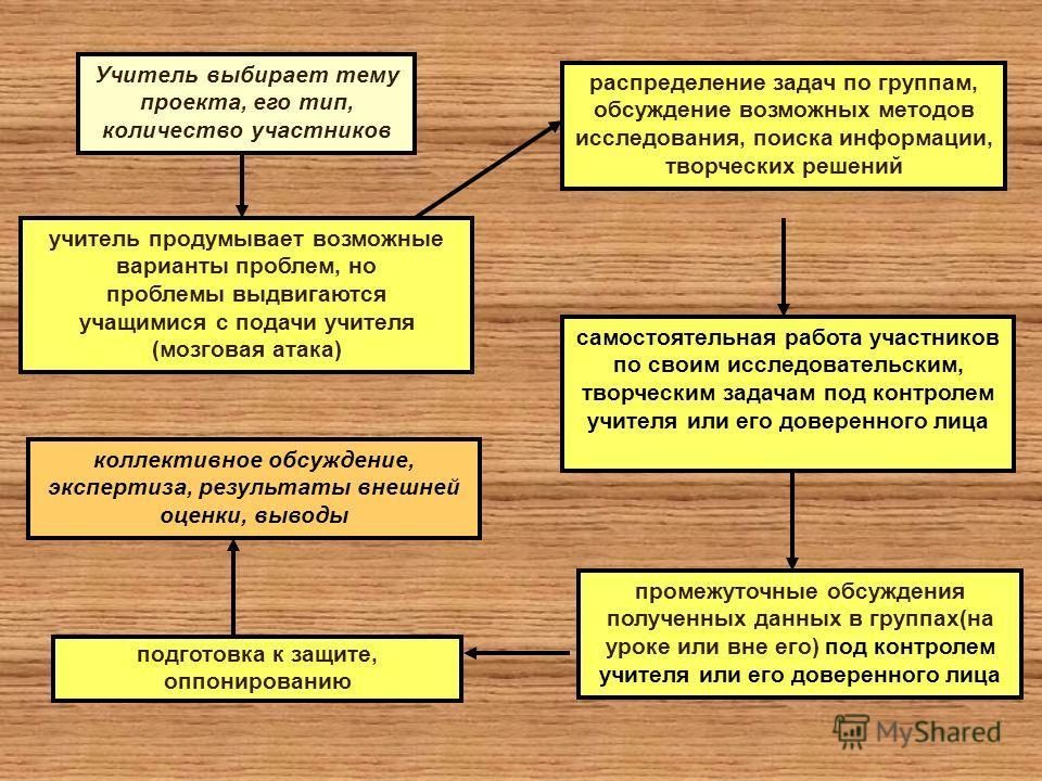Учитель выбирает тему проекта, его тип, количество участников учитель продумывает возможные варианты проблем, но проблемы выдвигаются учащимися с подачи учителя (мозговая атака) распределение задач по группам, обсуждение возможных методов исследовани