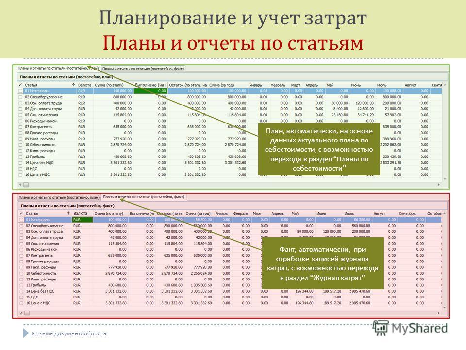 План, автоматически, на основе данных актуального плана по себестоимости, с возможностью перехода в раздел Планы по себестоимости Факт, автоматически, при отработке записей журнала затрат, с возможностью перехода в раздел Журнал затрат Планирование и