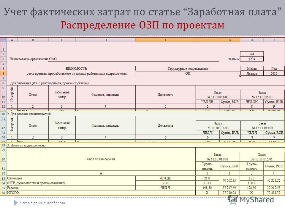 Учет фактических затрат по статье Заработная плата Распределение ОЗП по проектам К схеме документооборота