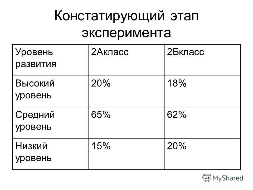 Констатирующий этап эксперимента Уровень развития 2Акласс2Бкласс Высокий уровень 20%18% Средний уровень 65%62% Низкий уровень 15%20%