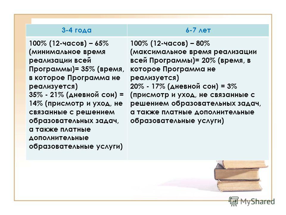3-4 года6-7 лет 100% (12-часов) – 65% (минимальное время реализации всей Программы)= 35% (время, в которое Программа не реализуется) 35% - 21% (дневной сон) = 14% (присмотр и уход, не связанные с решением образовательных задач, а также платные дополн