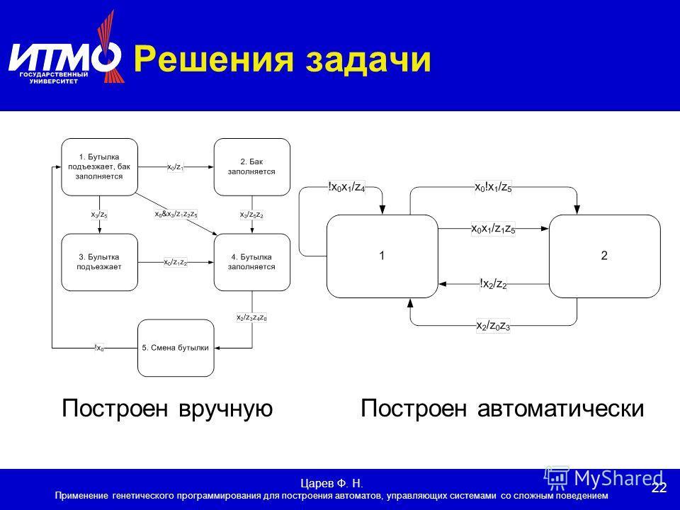 22 Царев Ф. Н. Применение генетического программирования для построения автоматов, управляющих системами со сложным поведением Решения задачи Построен вручную Построен автоматически