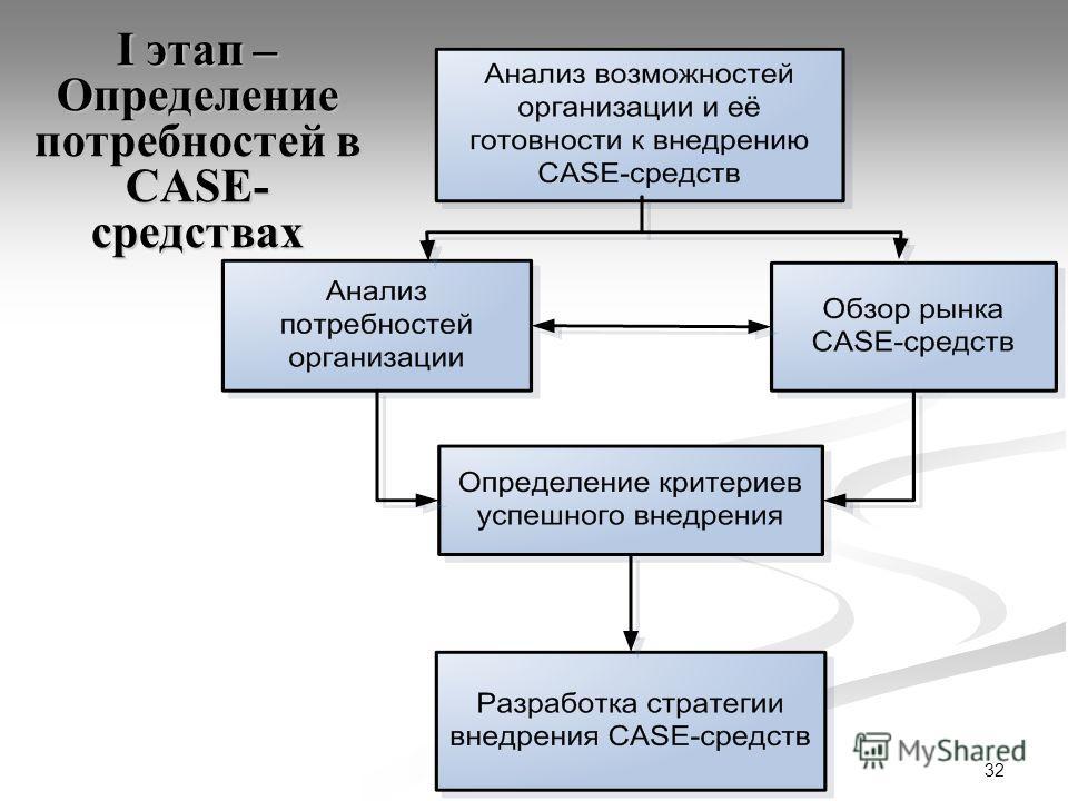32 I этап – Определение потребностей в CASE- средствах