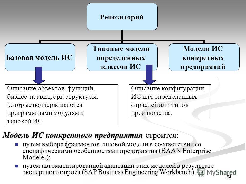 54 Модель ИС конкретного предприятия строится: путем выбора фрагментов типовой модели в соответствии со специфическими особенностями предприятия (BAAN Enterprise Modeler); путем автоматизированной адаптации этих моделей в результате экспертного опрос