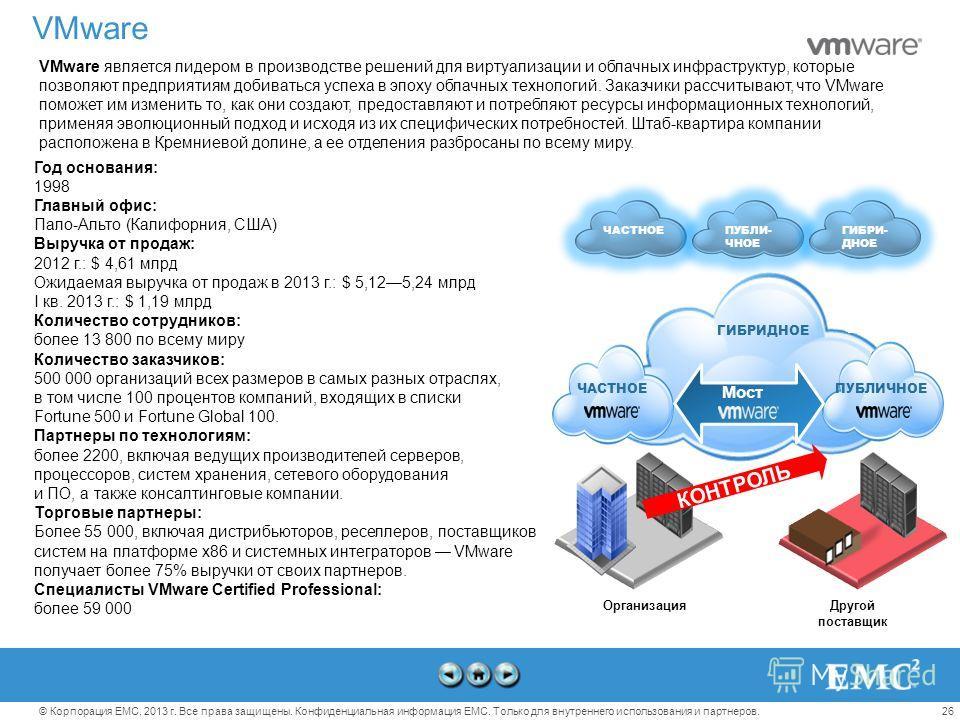 26© Корпорация EMC, 2013 г. Все права защищены. Конфиденциальная информация EMC. Только для внутреннего использования и партнеров. VMware VMware является лидером в производстве решений для виртуализации и облачных инфраструктур, которые позволяют пре
