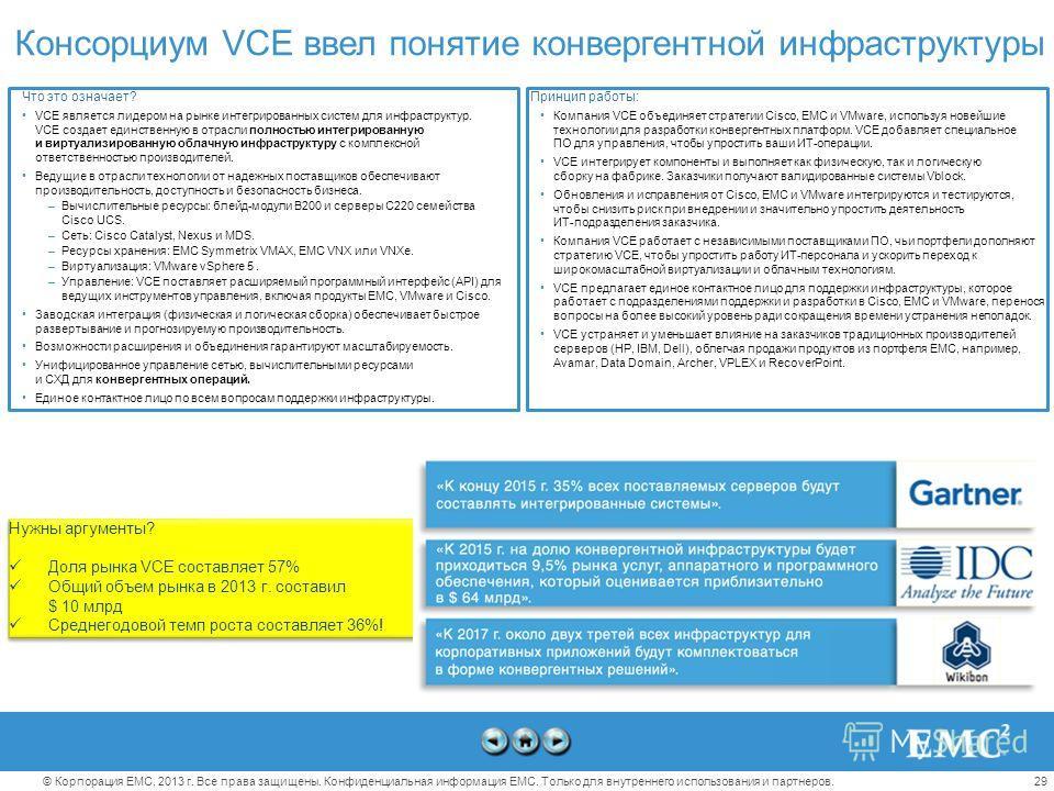 29© Корпорация EMC, 2013 г. Все права защищены. Конфиденциальная информация EMC. Только для внутреннего использования и партнеров. Консорциум VCE ввел понятие конвергентной инфраструктуры Нужны аргументы? Доля рынка VCE составляет 57% Общий объем рын