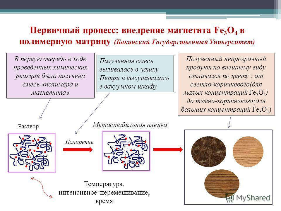 Первичный процесс: внедрение магнетита Fe 3 O 4 в полимерную матрицу (Бакинский Государственный Университет) Испарение Метастабильная пленка Температура, интенсивное перемешивание, время Раствор В первую очередь в ходе проведенных химических реакций