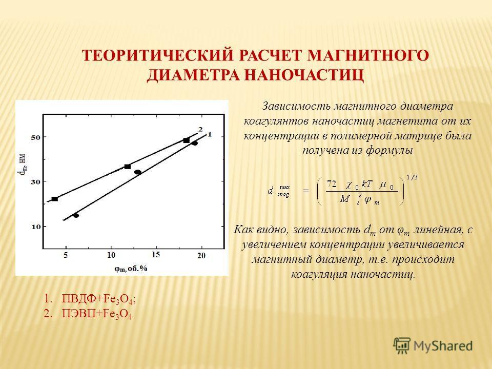 ТЕОРИТИЧЕСКИЙ РАСЧЕТ МАГНИТНОГО ДИАМЕТРА НАНОЧАСТИЦ Зависимость магнитного диаметра коагулянтов наночастиц магнетита от их концентрации в полимерной матрице была получена из формулы Как видно, зависимость d m от φ m линейная, с увеличением концентрац