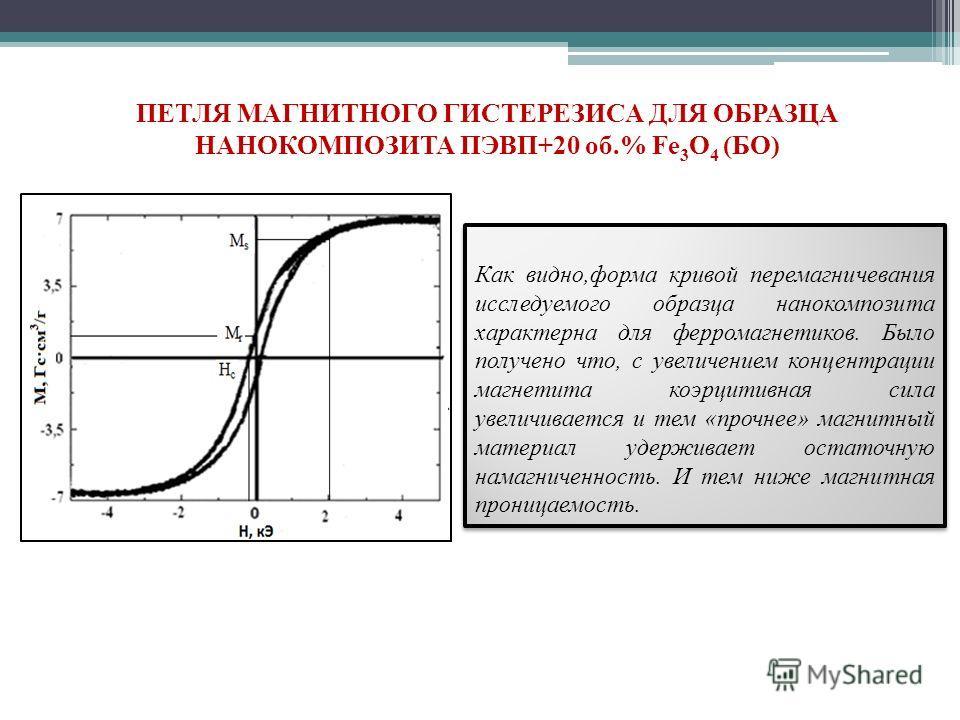 ПЕТЛЯ МАГНИТНОГО ГИСТЕРЕЗИСА ДЛЯ ОБРАЗЦА НАНОКОМПОЗИТА ПЭВП+20 об.% Fе 3 O 4 (БО) Как видно,форма кривой перемагничевания исследуемого образца нанокомпозита характерна для ферромагнетиков. Было получено что, с увеличением концентрации магнетита коэрц