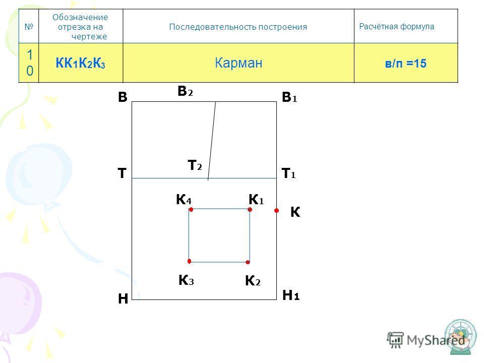 Т В Н В1В1 Т1Т1 Т2Т2 Обозначение отрезка на чертеже Последовательность построения Расчётная формула 1010 КК 1 К 2 К 3 Карман в/п =15 К К1К1 К2К2 К3К3 К4К4 В2В2
