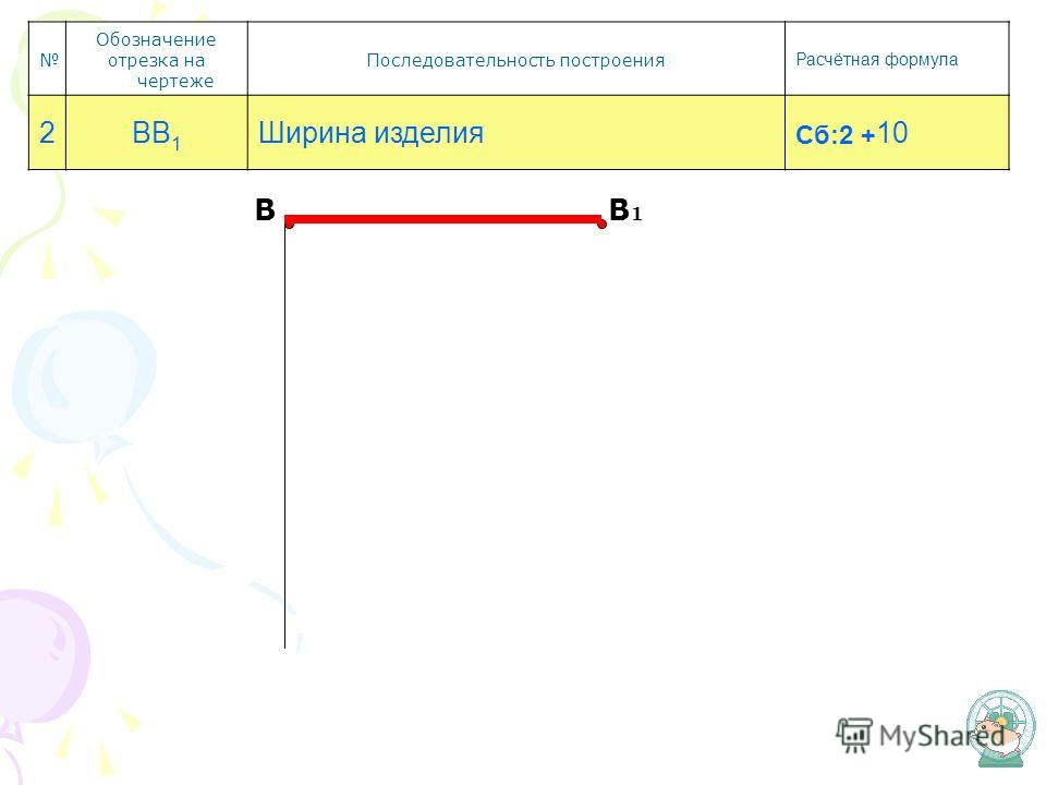 В В1В1 Обозначение отрезка на чертеже Последовательность построения Расчётная формула 2ВВ 1 Ширина изделия Сб:2 + 10