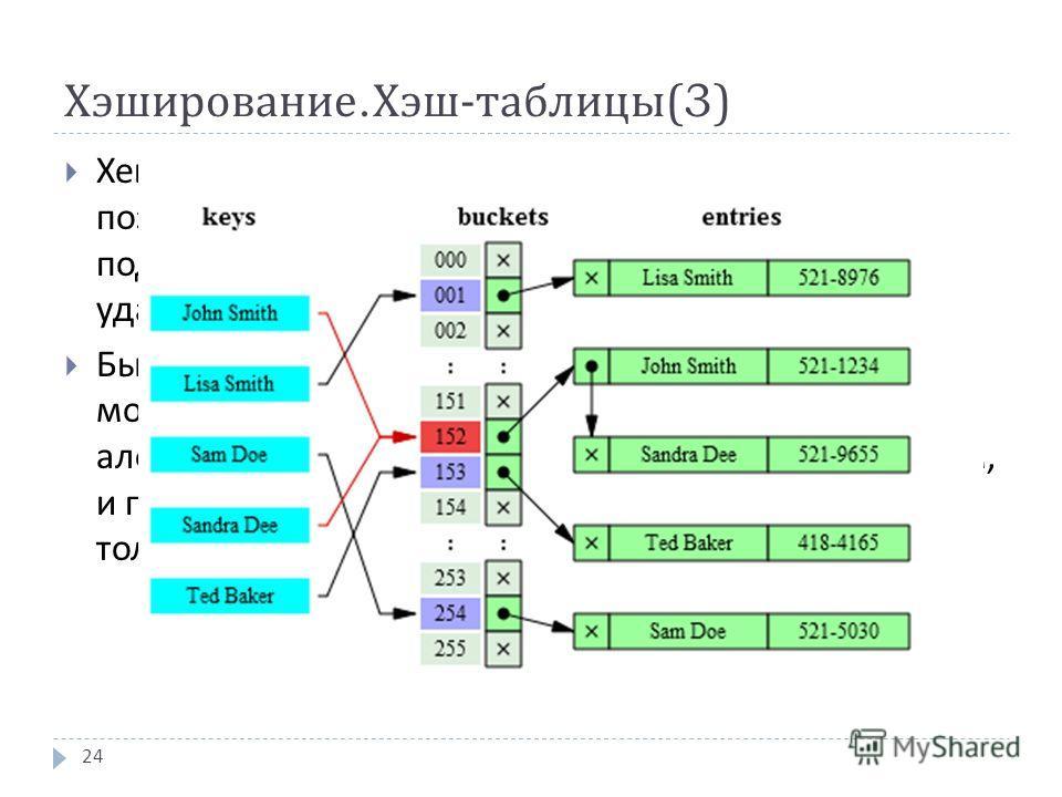 Хэширование. Хэш - таблицы (3) Хеш - таблицей называется структура данных, позволяющая хранить пары вида ( ключ, хеш - код ) и поддерживающая операции поиска, вставки и удаления элемента Бытовым аналогом хеширования в данном случае может служить поме