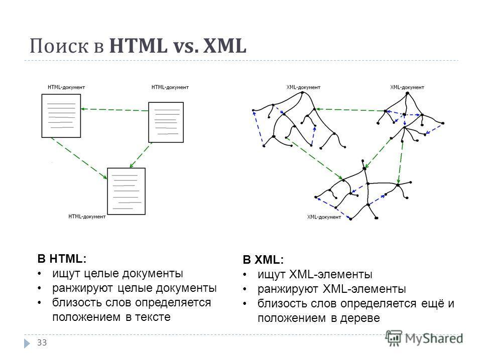 Поиск в HTML vs. XML 33 В HTML: ищут целые документы ранжируют целые документы близость слов определяется положением в тексте В XML: ищут XML-элементы ранжируют XML-элементы близость слов определяется ещё и положением в дереве