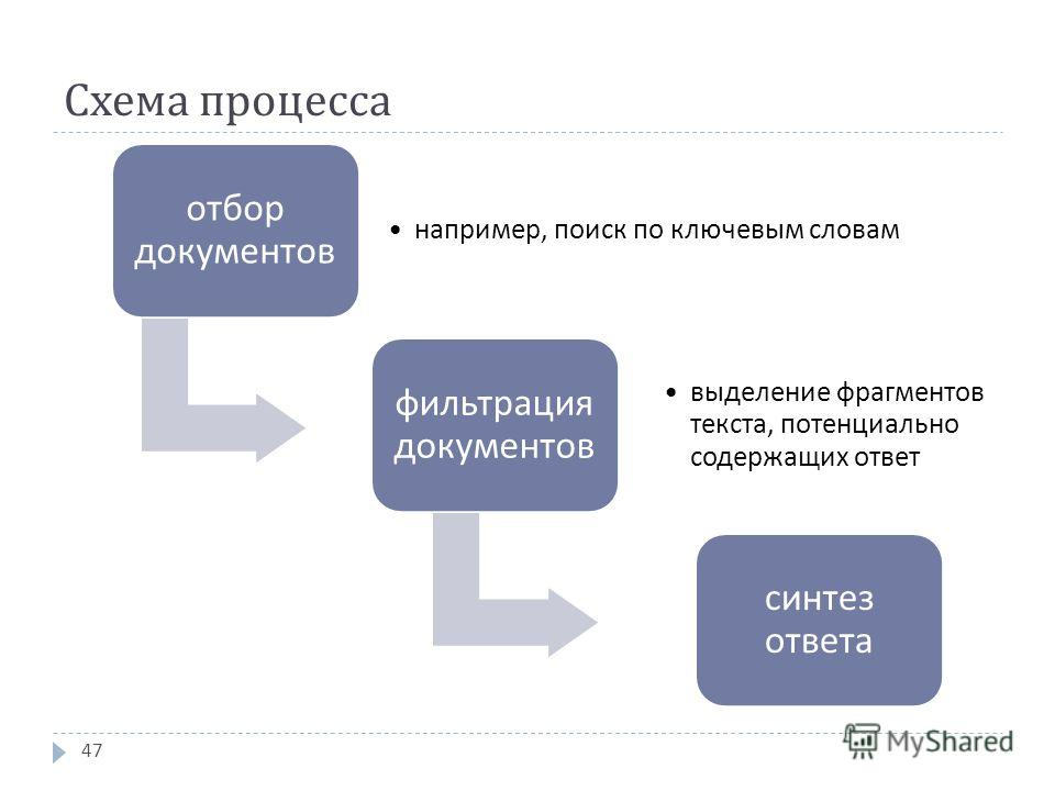 Схема процесса отбор документов например, поиск по ключевым словам фильтрация документов выделение фрагментов текста, потенциально содержащих ответ синтез ответа 47
