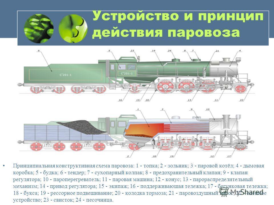Устройство и принцип действия паровоза Принципиальная конструктивная схема паровоза: 1 - топка; 2 - зольник; 3 - паровой котёл; 4 - дымовая коробка; 5 - будка; 6 - тендер; 7 - сухопарный колпак; 8 - предохранительный клапан; 9 - клапан регулятора; 10