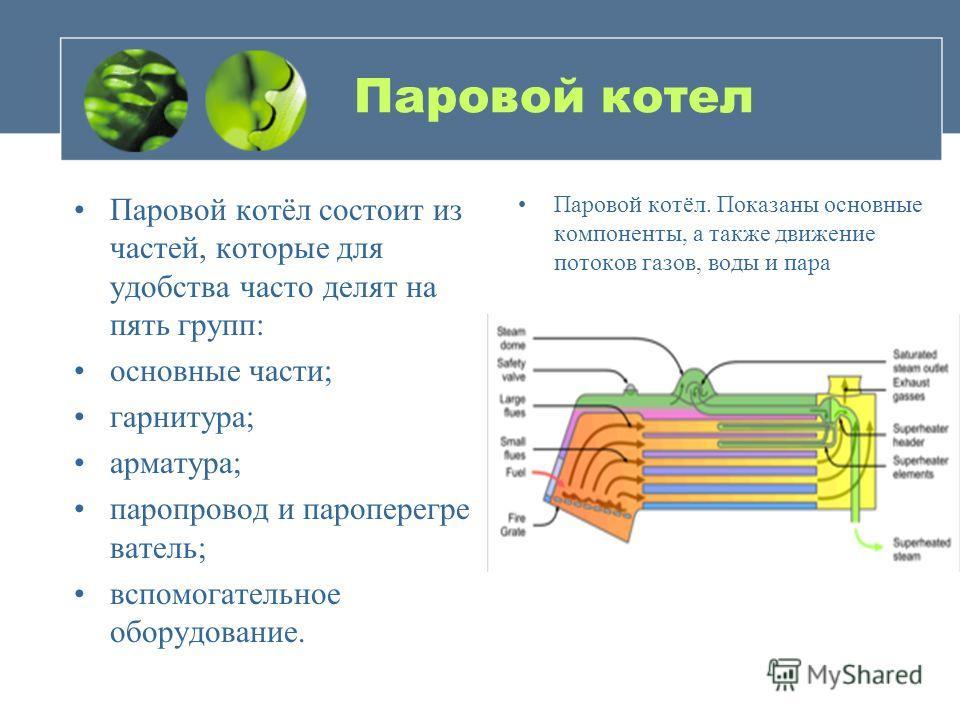 Паровой котел Паровой котёл состоит из частей, которые для удобства часто делят на пять групп: основные части; гарнитура; арматура; паропровод и пароперегре ватель; вспомогательное оборудование. Паровой котёл. Показаны основные компоненты, а также дв
