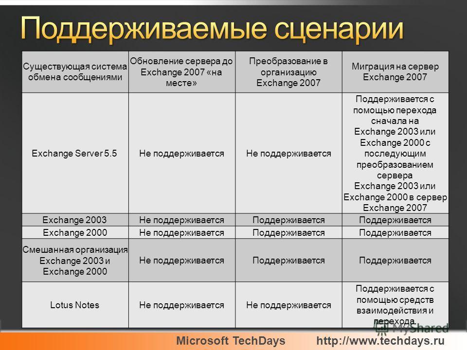 Существующая система обмена сообщениями Обновление сервера до Exchange 2007 «на месте» Преобразование в организацию Exchange 2007 Миграция на сервер Exchange 2007 Exchange Server 5.5 Не поддерживается Поддерживается с помощью перехода сначала на Exch