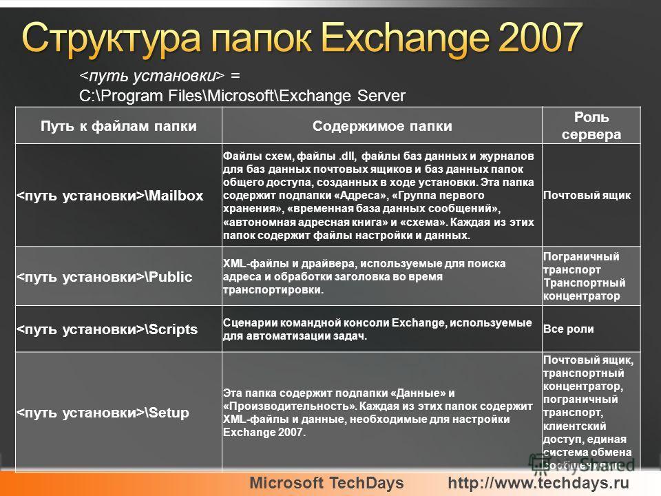 Microsoft TechDayshttp://www.techdays.ru = C:\Program Files\Microsoft\Exchange Server Путь к файлам папкиСодержимое папки Роль сервера \Mailbox Файлы схем, файлы.dll, файлы баз данных и журналов для баз данных почтовых ящиков и баз данных папок общег