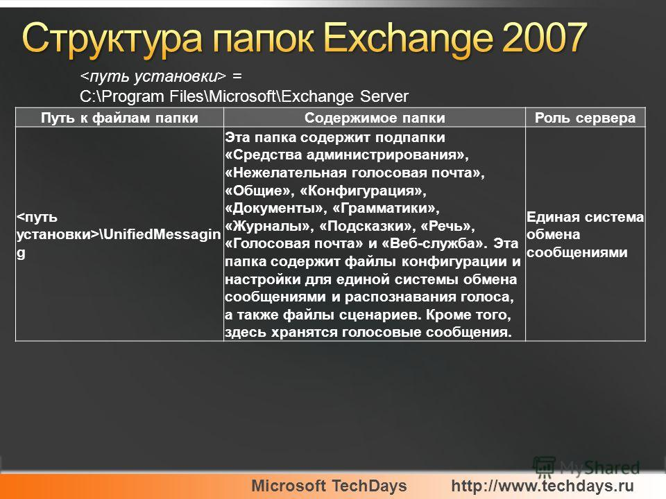 Microsoft TechDayshttp://www.techdays.ru = C:\Program Files\Microsoft\Exchange Server Путь к файлам папкиСодержимое папкиРоль сервера \UnifiedMessagin g Эта папка содержит подпапки «Средства администрирования», «Нежелательная голосовая почта», «Общие