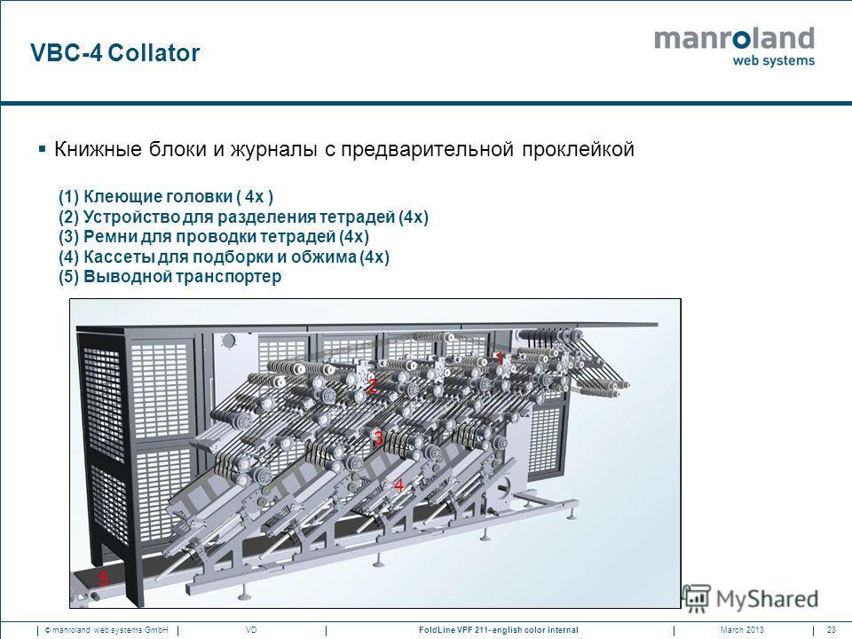 23FoldLine VPF 211- english color internal © manroland web systems GmbHMarch 2013VD VBC-4 Collator Книжные блоки и журналы с предварительной проклейкой (1)Клеющие головки ( 4x ) (2)Устройство для разделения тетрадей (4x) (3)Ремни для проводки тетраде