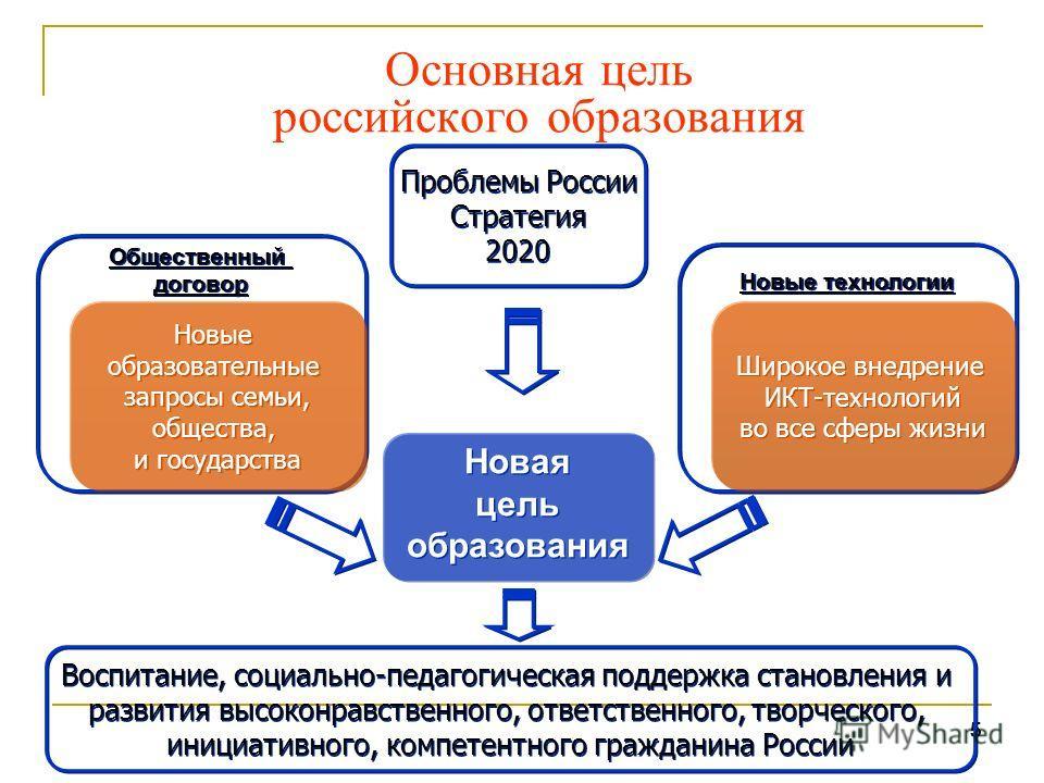 555 Основная цель российского образования Новая цель образования Новая цель образования Новые технологии Общественный договор Общественный договор Новые образовательные запросы семьи, общества, и государства Новые образовательные запросы семьи, общес