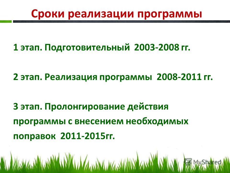 Сроки реализации программы 1 этап. Подготовительный 2003-2008 гг. 2 этап. Реализация программы 2008-2011 гг. 3 этап. Пролонгирование действия программы с внесением необходимых поправок 2011-2015гг.